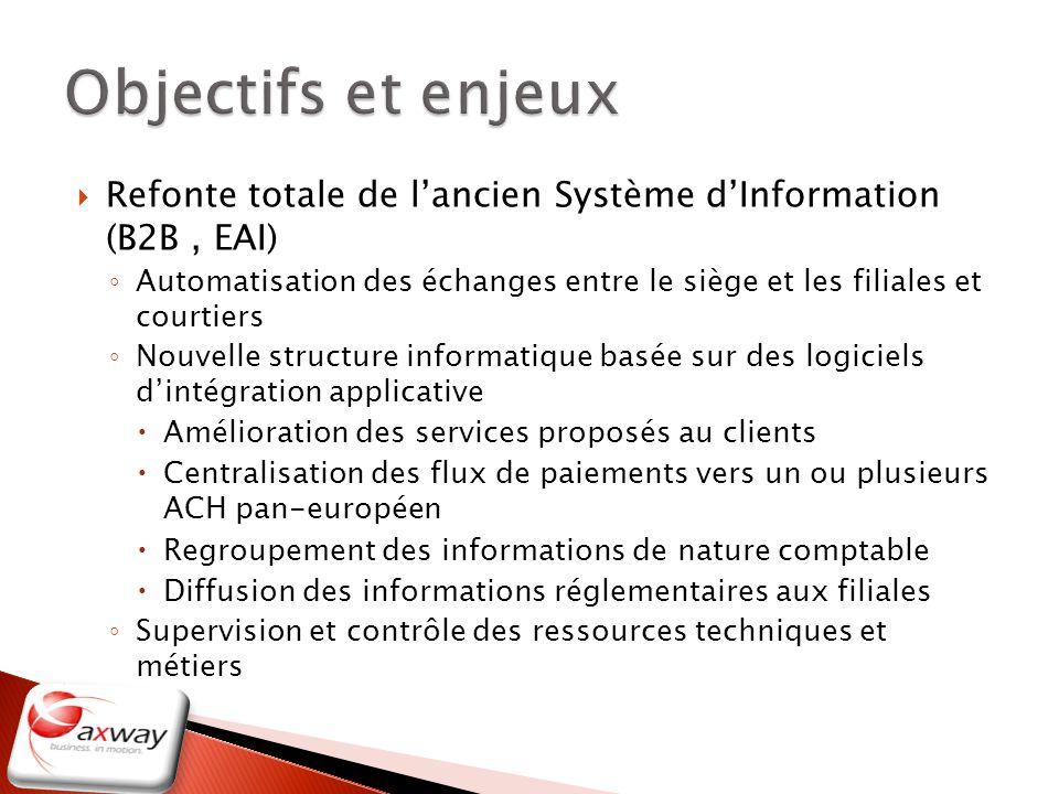 Objectifs et enjeux Refonte totale de l'ancien Système d'Information (B2B , EAI)