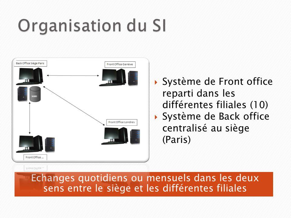 Organisation du SI Système de Front office reparti dans les différentes filiales (10) Système de Back office centralisé au siège (Paris)