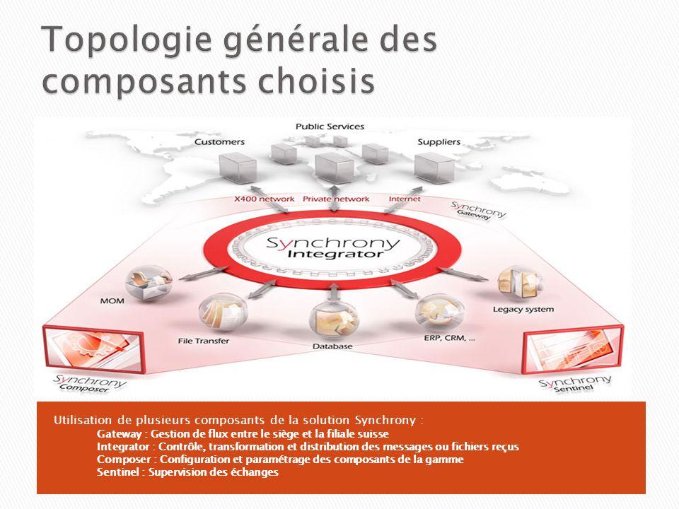 Topologie générale des composants choisis
