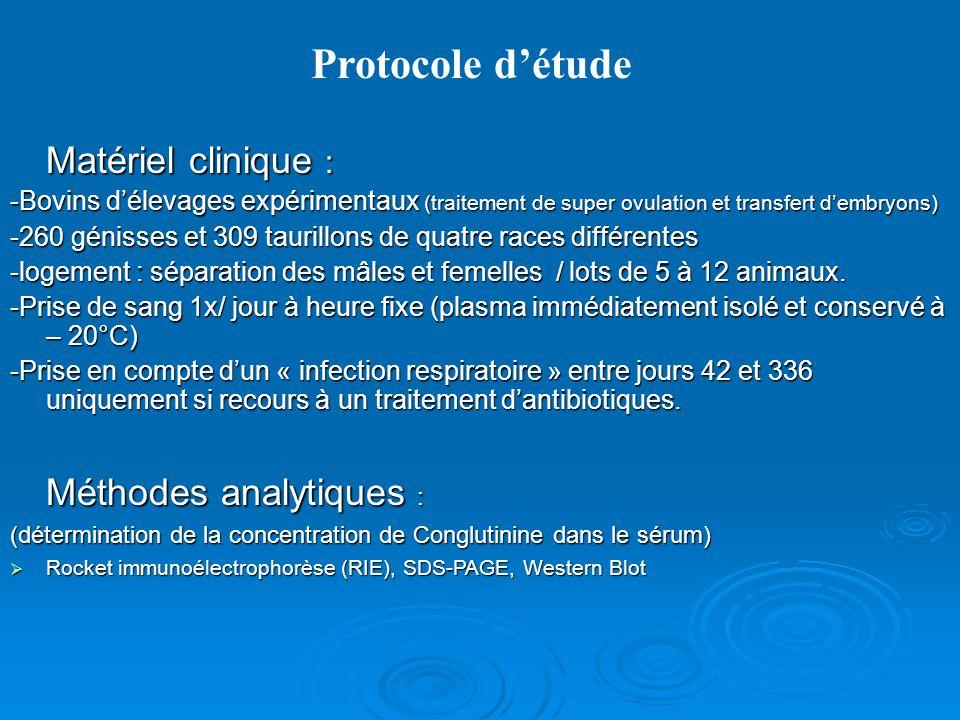 Protocole d'étude Matériel clinique : Méthodes analytiques :