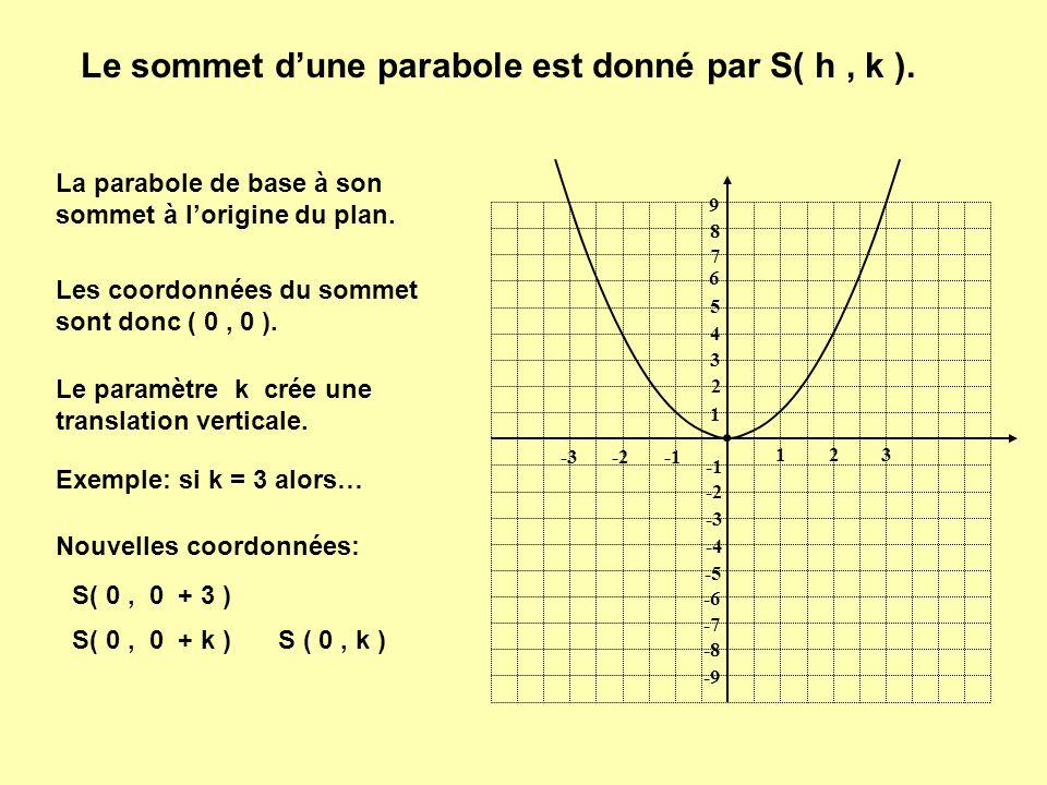 Le sommet d'une parabole est donné par S( h , k ).