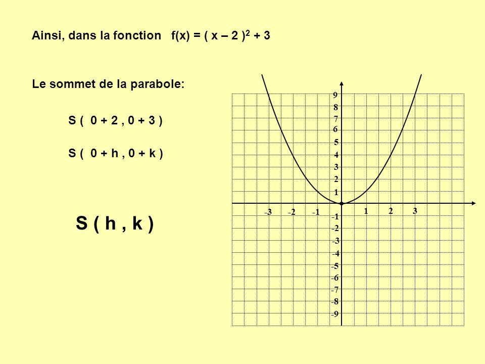 S ( h , k ) Ainsi, dans la fonction f(x) = ( x – 2 )2 + 3