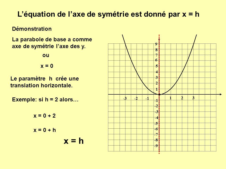 x = h L'équation de l'axe de symétrie est donné par x = h