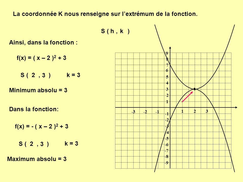 La coordonnée K nous renseigne sur l'extrémum de la fonction.