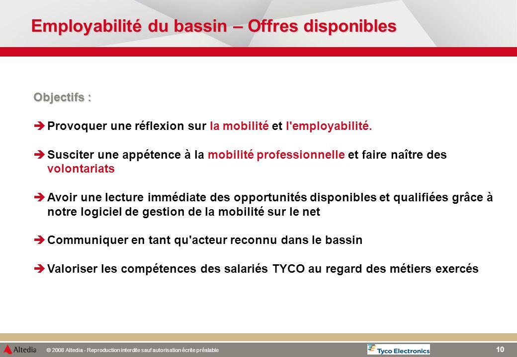 Employabilité du bassin – Offres disponibles