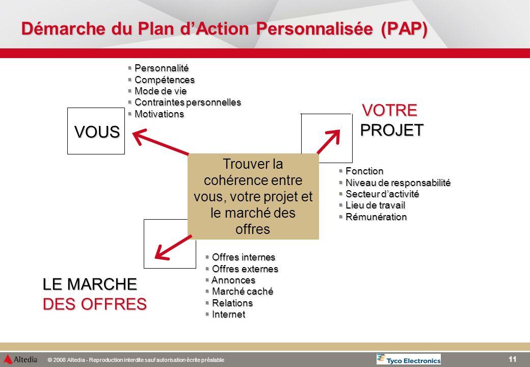 Démarche du Plan d'Action Personnalisée (PAP)