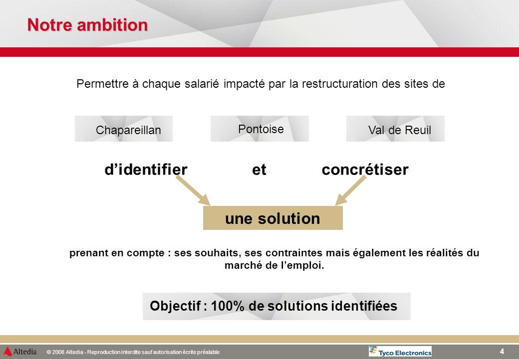Objectif : 100% de solutions identifiées