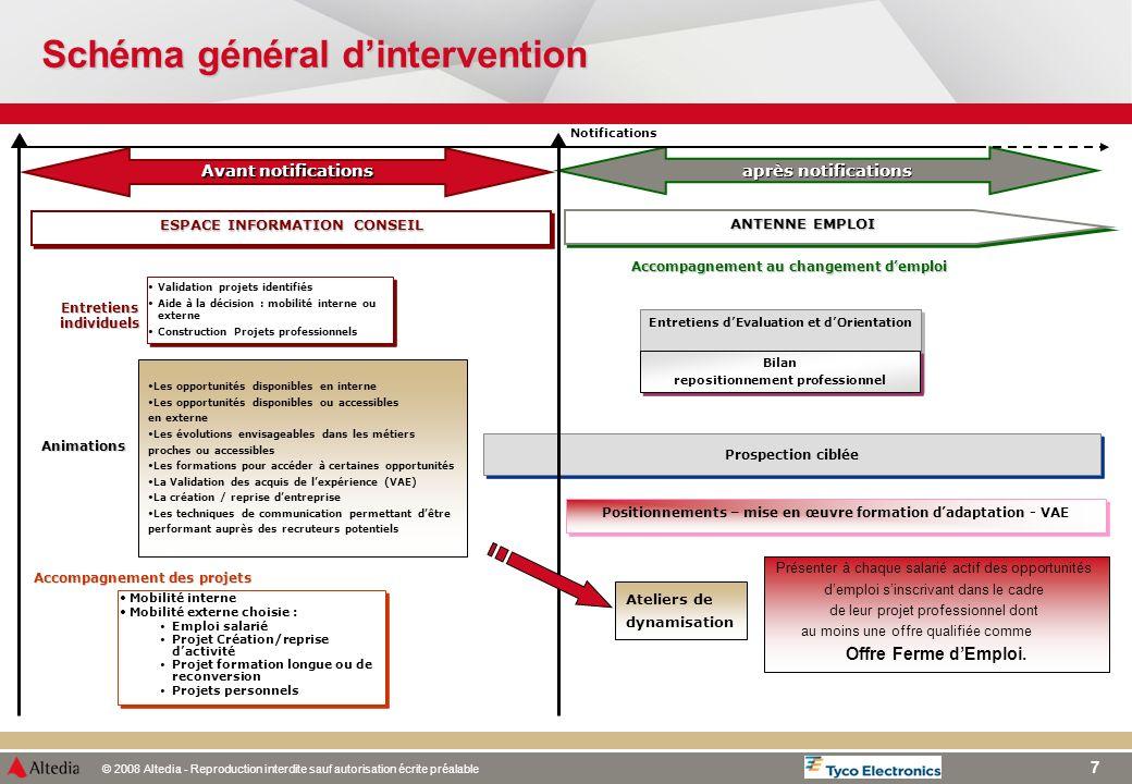 Schéma général d'intervention