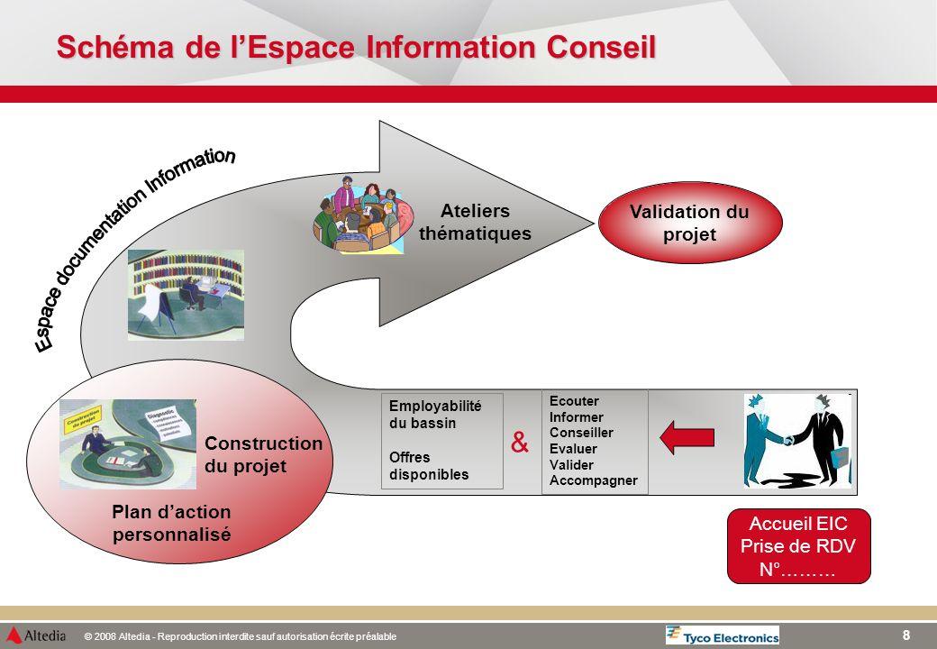 Schéma de l'Espace Information Conseil