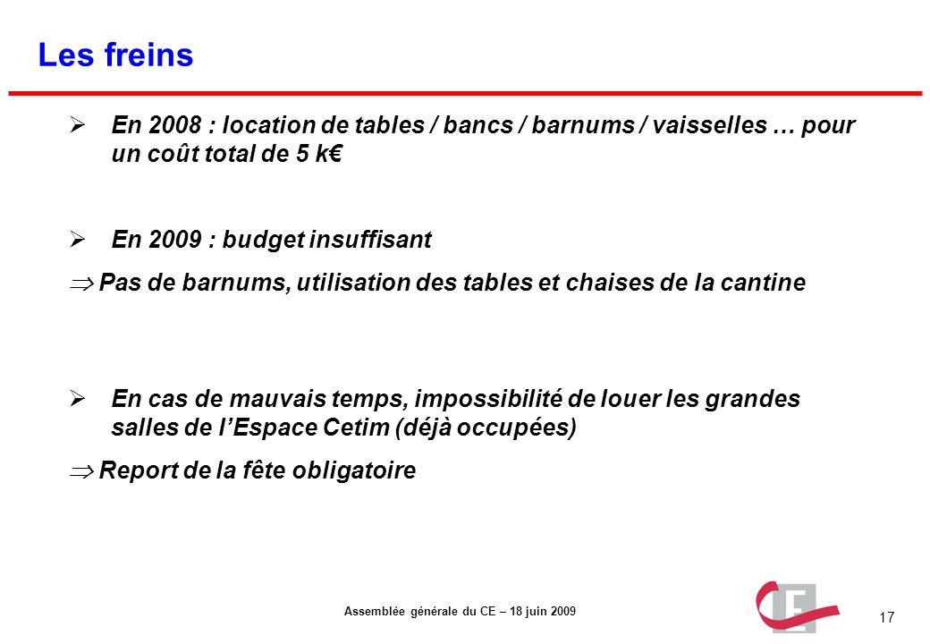 Les freins En 2008 : location de tables / bancs / barnums / vaisselles … pour un coût total de 5 k€