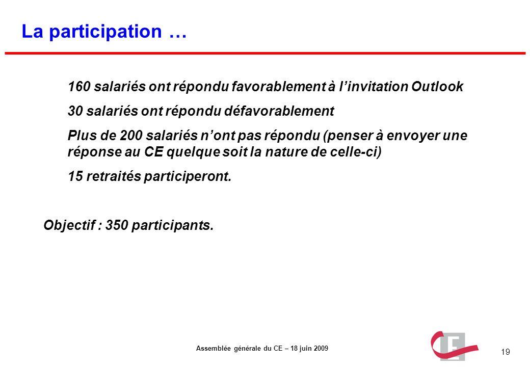 La participation … 160 salariés ont répondu favorablement à l'invitation Outlook. 30 salariés ont répondu défavorablement.