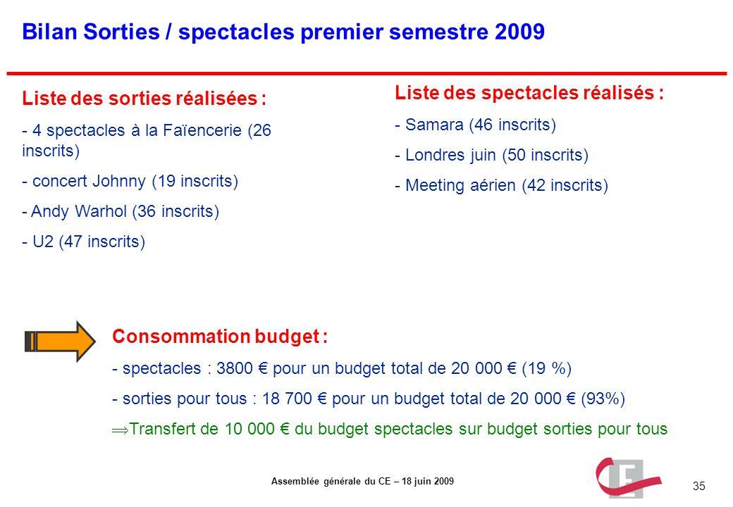 Bilan Sorties / spectacles premier semestre 2009