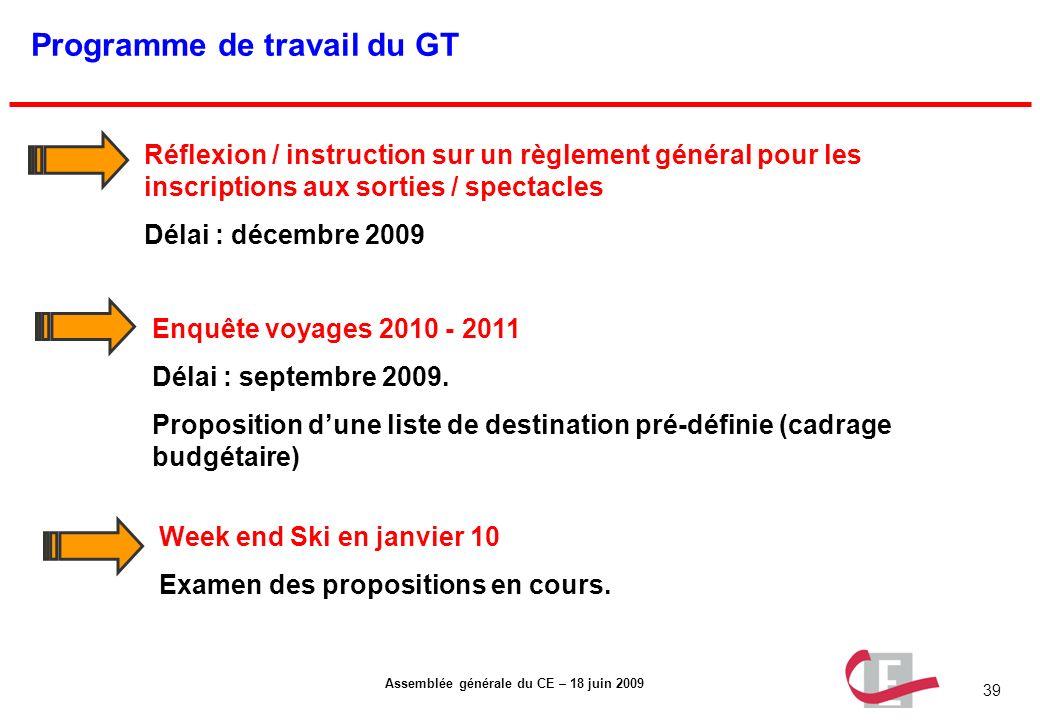 Programme de travail du GT
