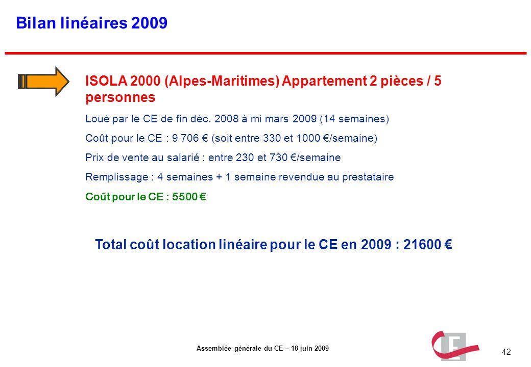 Total coût location linéaire pour le CE en 2009 : 21600 €