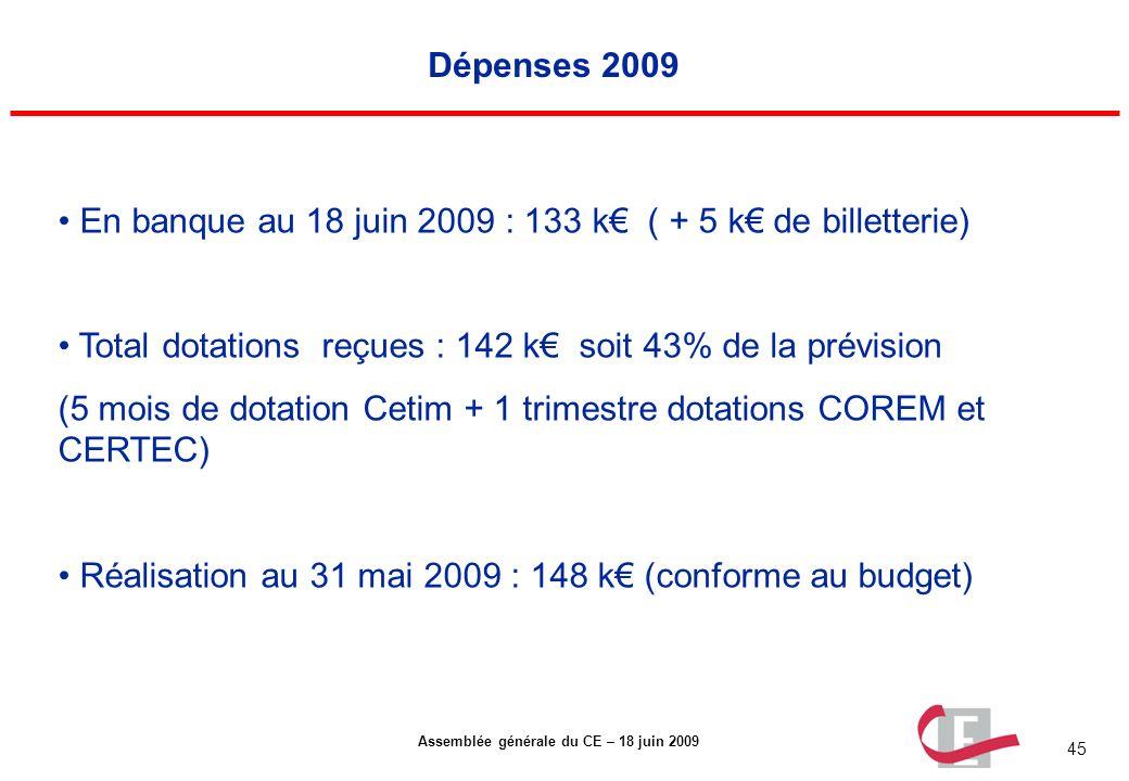 Dépenses 2009 En banque au 18 juin 2009 : 133 k€ ( + 5 k€ de billetterie) Total dotations reçues : 142 k€ soit 43% de la prévision.