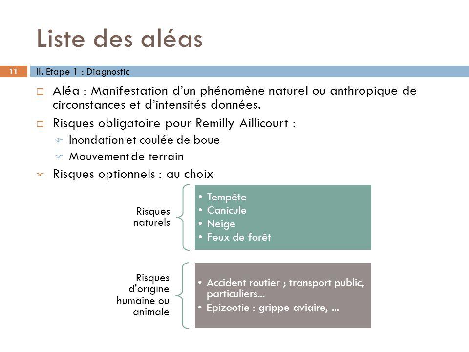 Liste des aléas II. Etape 1 : Diagnostic. Aléa : Manifestation d'un phénomène naturel ou anthropique de circonstances et d'intensités données.