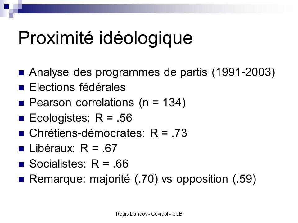 Proximité idéologique