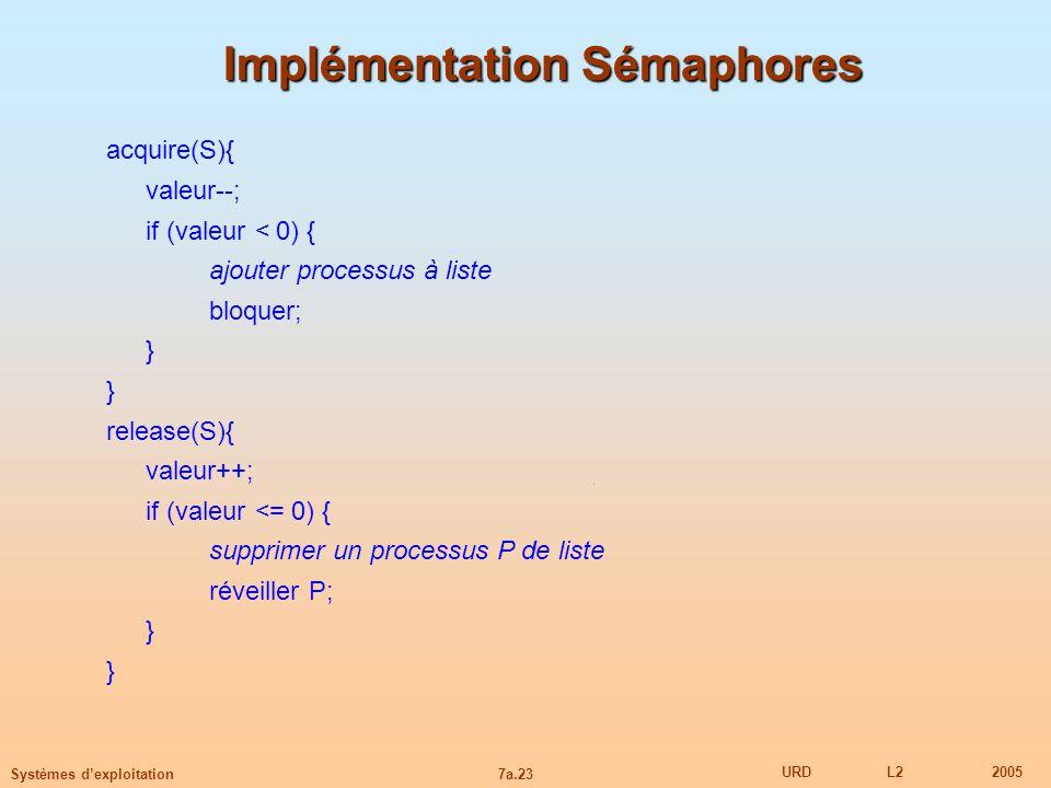 Implémentation Sémaphores