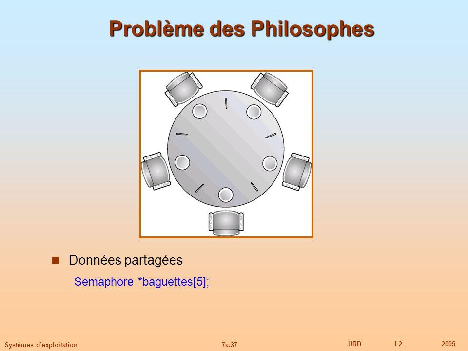 Problème des Philosophes