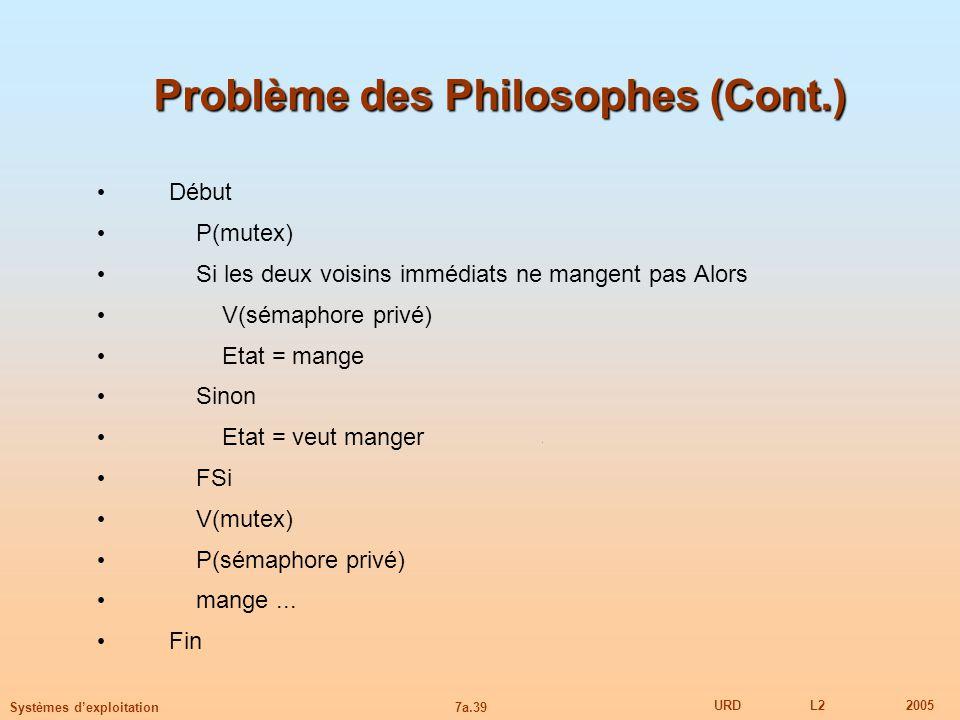 Problème des Philosophes (Cont.)