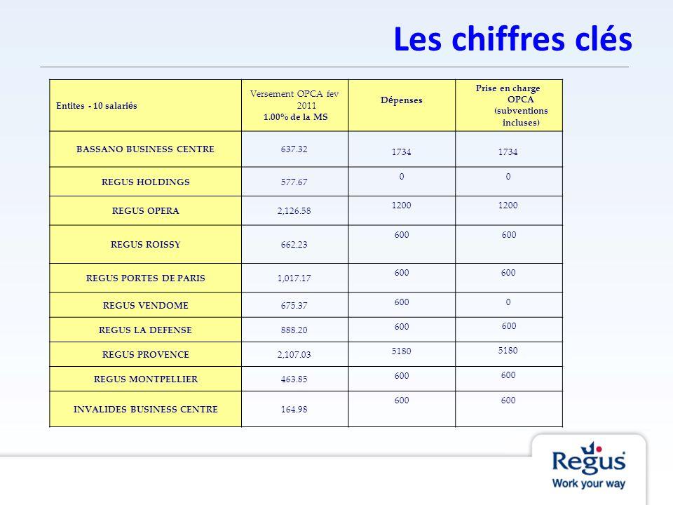 Les chiffres clés Entites - 10 salariés Versement OPCA fev 2011