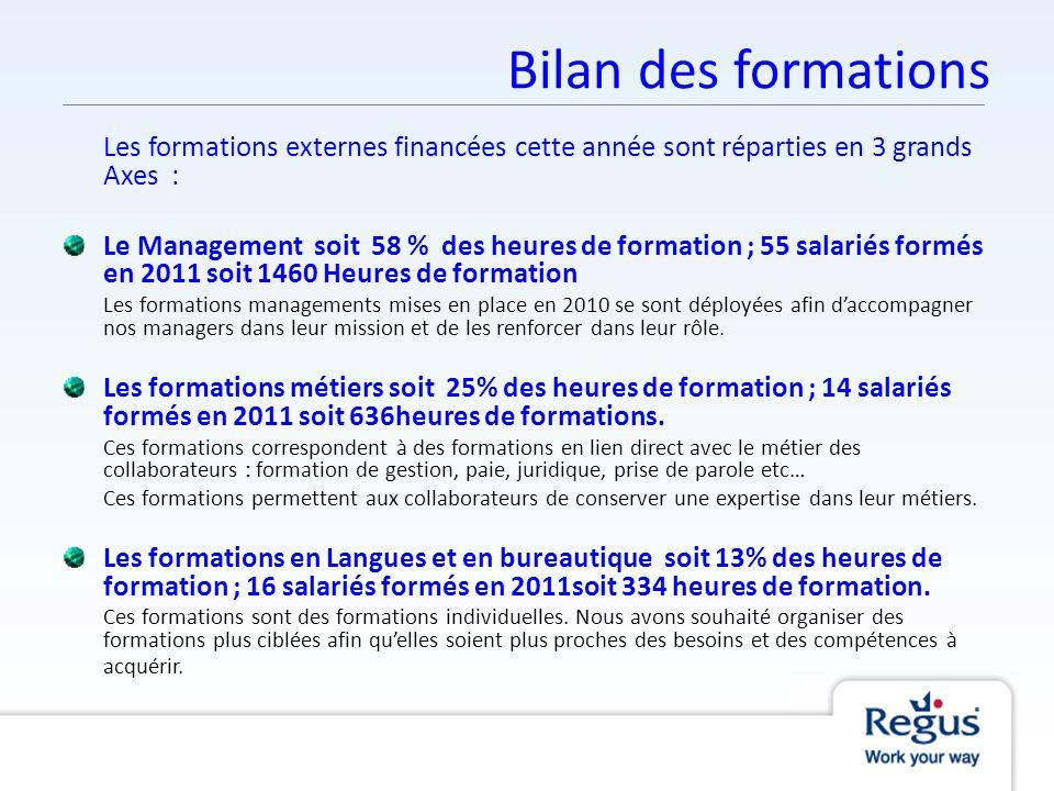 Bilan des formations Les formations externes financées cette année sont réparties en 3 grands Axes :