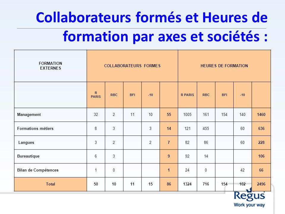 Collaborateurs formés et Heures de formation par axes et sociétés :