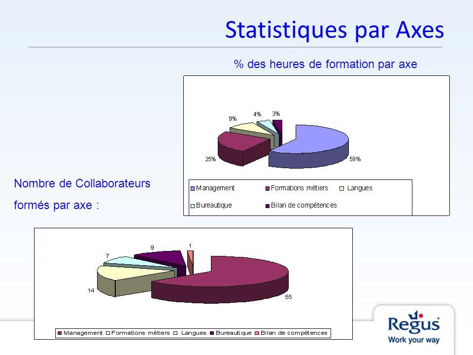Statistiques par Axes % des heures de formation par axe