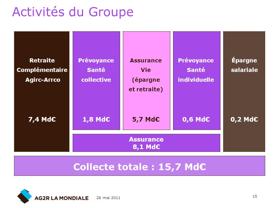 Activités du Groupe Collecte totale : 15,7 Md€ 7,4 Md€ 1,8 Md€ 5,7 Md€