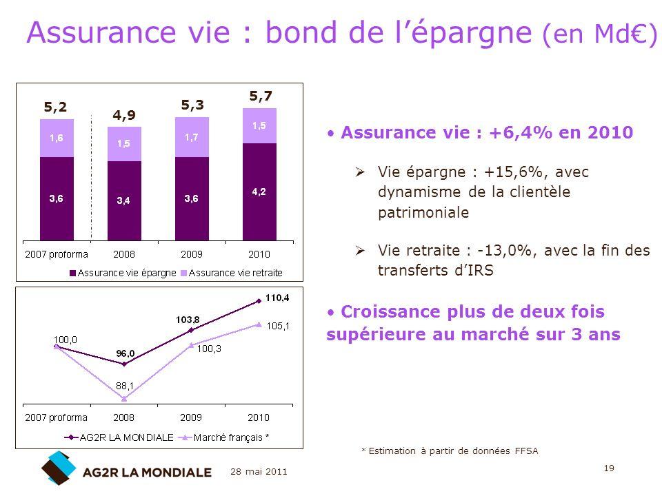 Assurance vie : bond de l'épargne (en Md€)