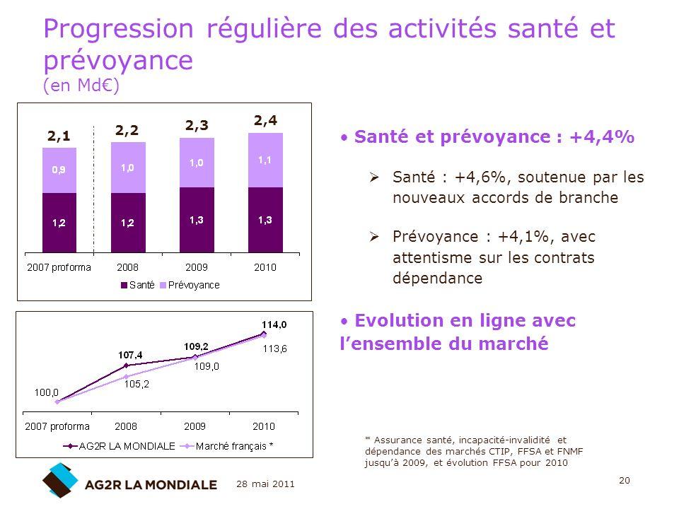 Progression régulière des activités santé et prévoyance (en Md€)