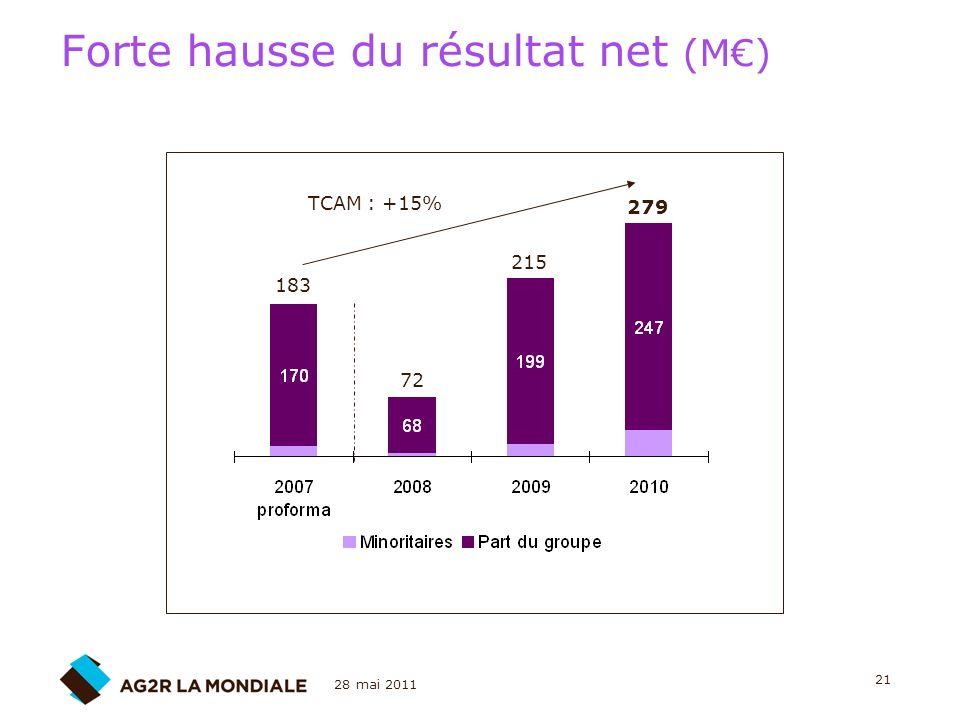 Forte hausse du résultat net (M€)