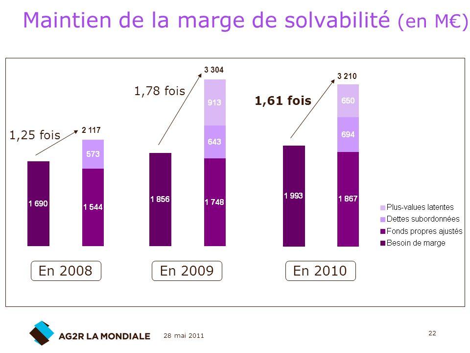 Maintien de la marge de solvabilité (en M€)