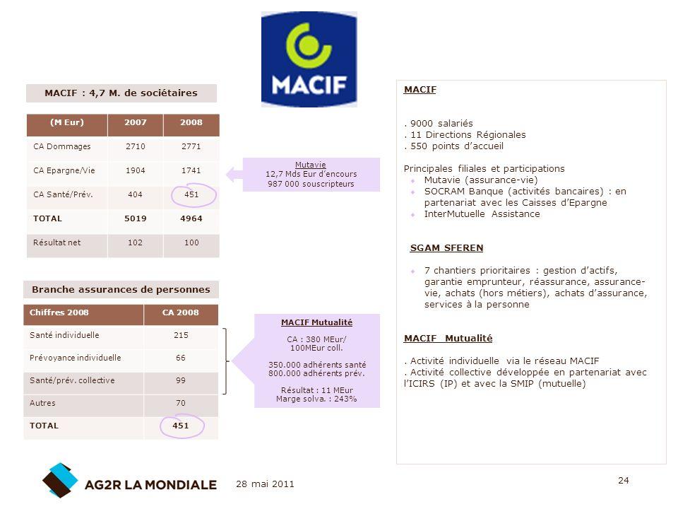 MACIF : 4,7 M. de sociétaires Branche assurances de personnes