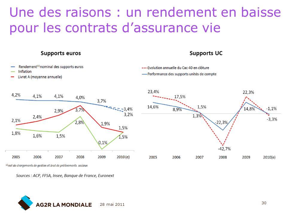 Une des raisons : un rendement en baisse pour les contrats d'assurance vie
