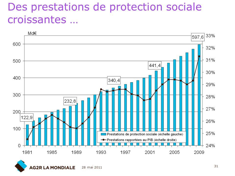 Des prestations de protection sociale croissantes …