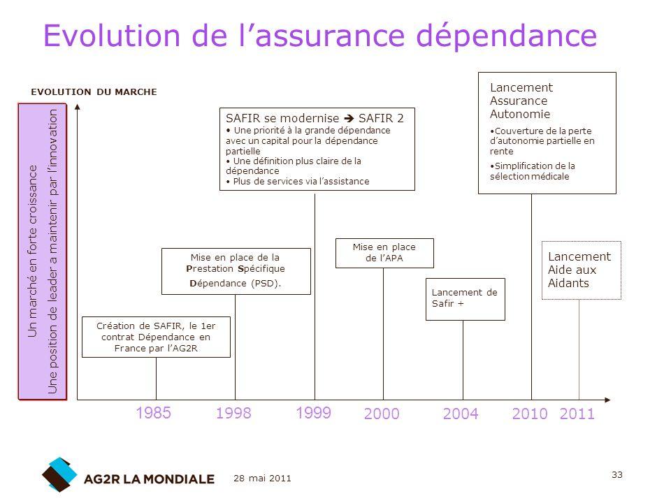 Evolution de l'assurance dépendance