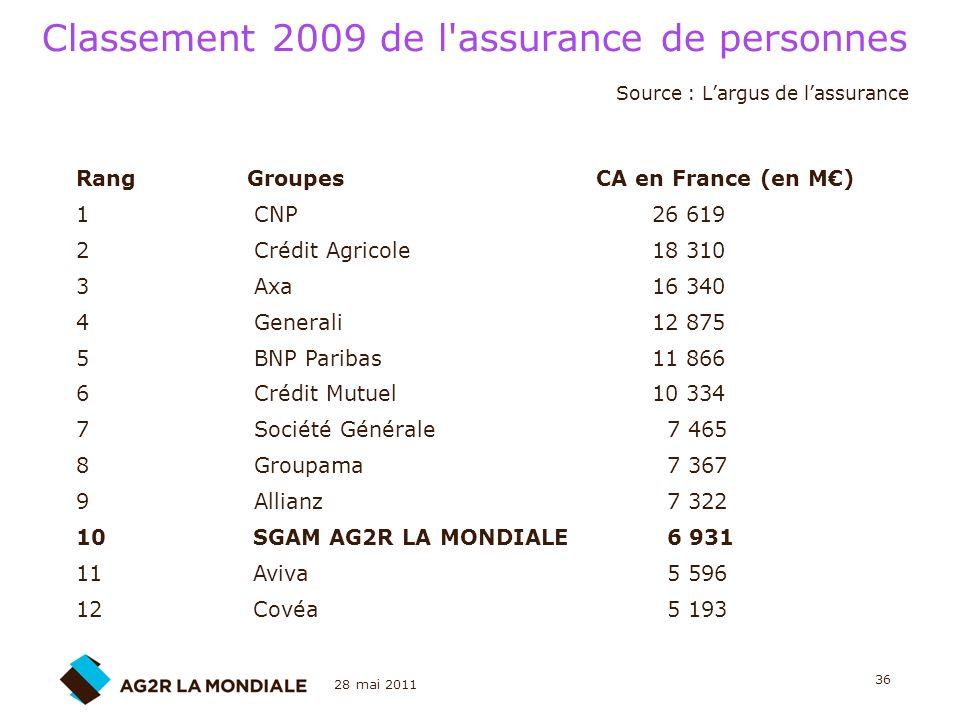 Classement 2009 de l assurance de personnes