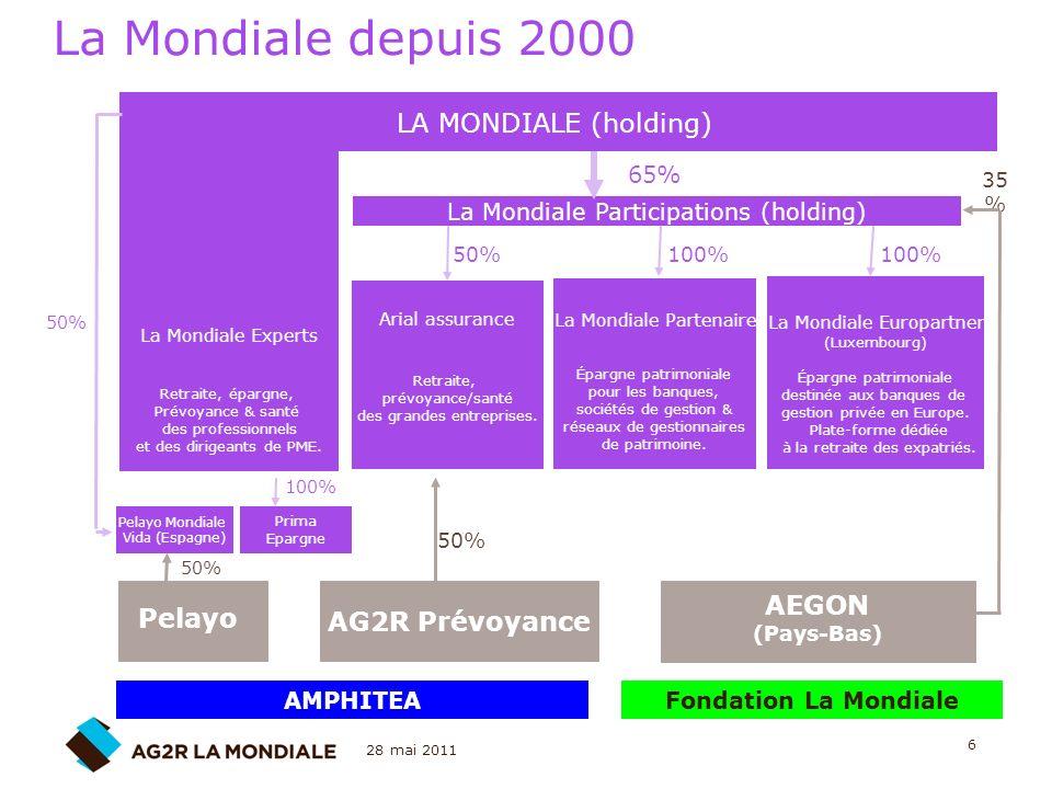 La Mondiale depuis 2000 LA MONDIALE (holding) AEGON AG2R Prévoyance