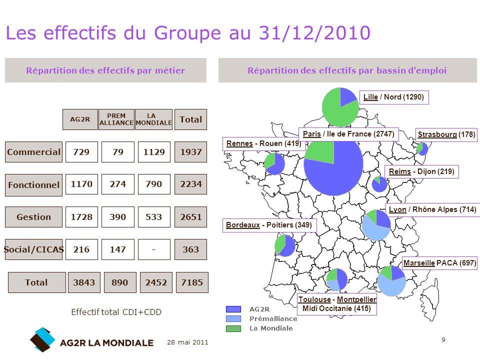 Les effectifs du Groupe au 31/12/2010