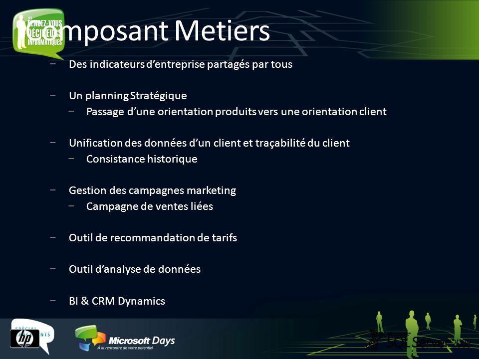 Composant Metiers Des indicateurs d'entreprise partagés par tous