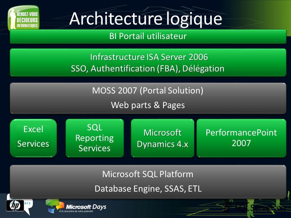 Architecture logique BI Portail utilisateur