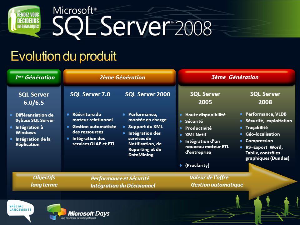 Evolution du produit SQL Server 7.0 SQL Server 2000 SQL Server 2005