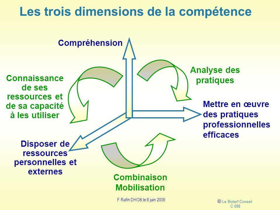 Les trois dimensions de la compétence