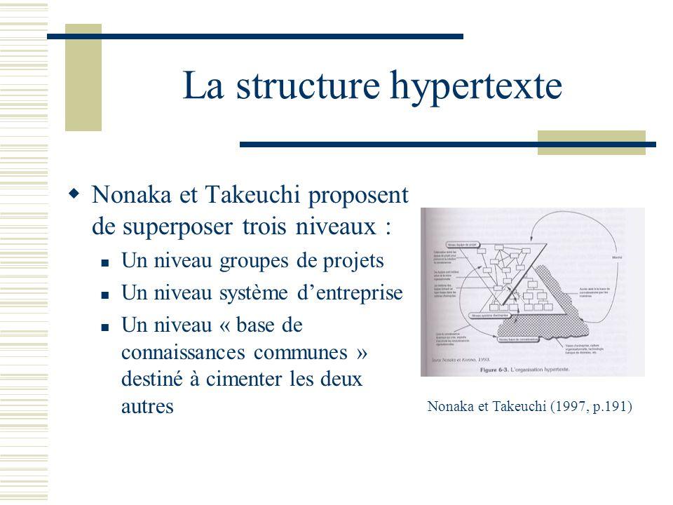 La structure hypertexte