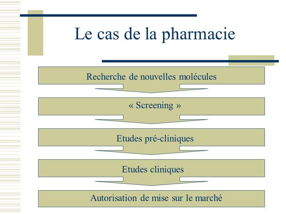 Le cas de la pharmacie Recherche de nouvelles molécules « Screening »