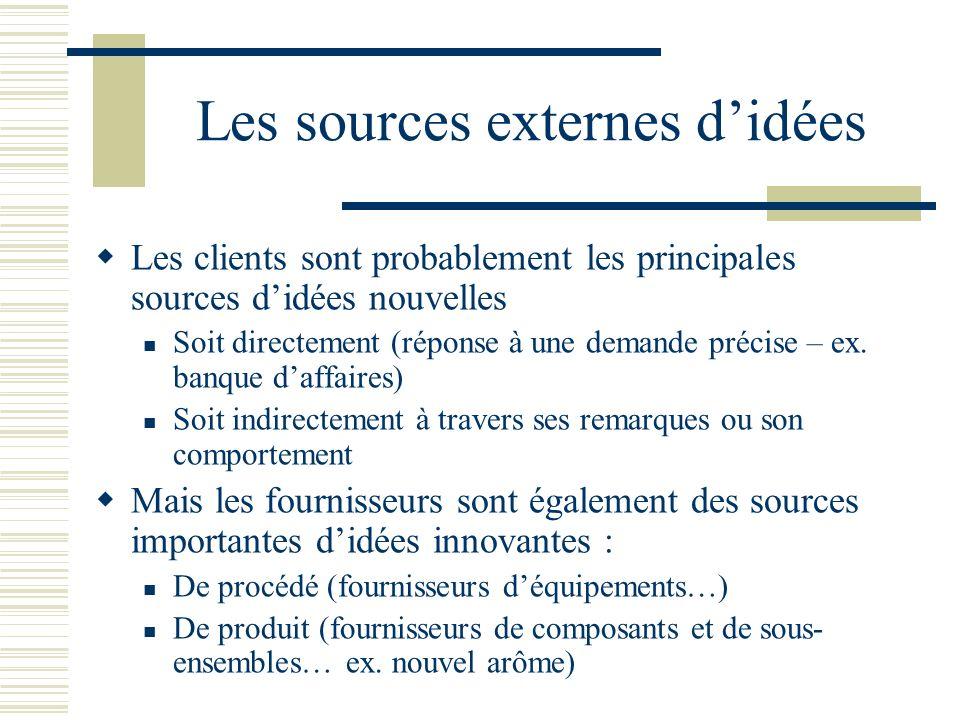 Les sources externes d'idées