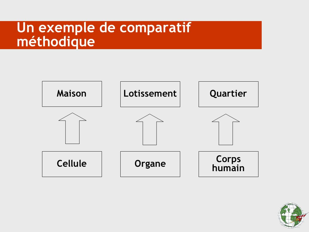 Un exemple de comparatif méthodique