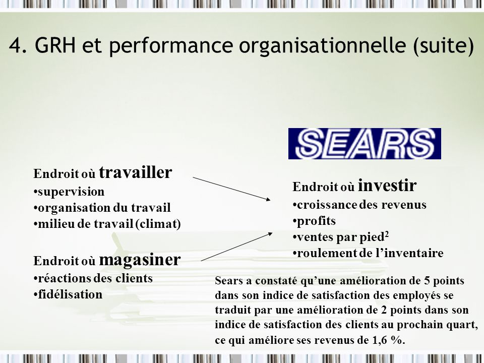 4. GRH et performance organisationnelle (suite)