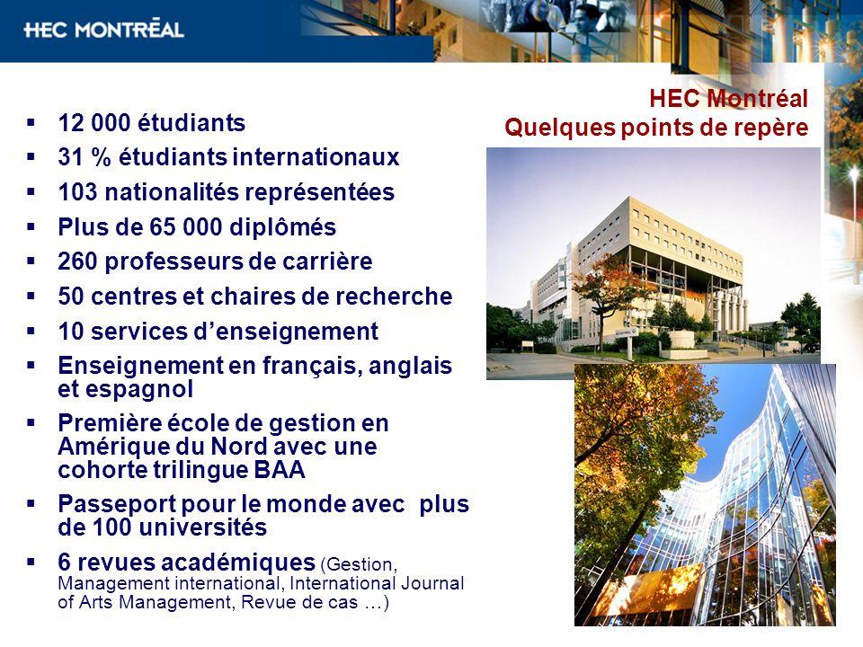 HEC Montréal Quelques points de repère